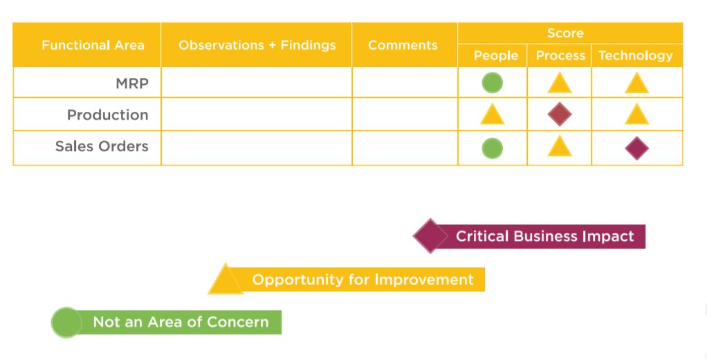 business-process-review_Findings