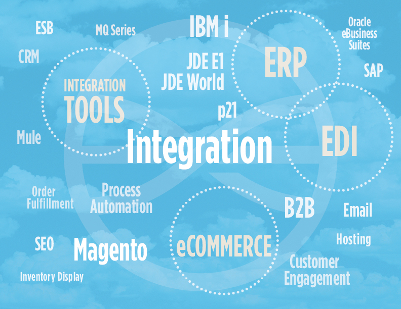 briteskies-magento-ibmi-as400-jd-edwards-integration-2